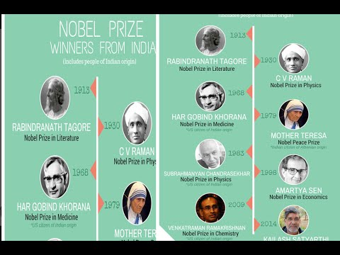 Nobel laureates of India | indian with nobel | indian nobel prize winners