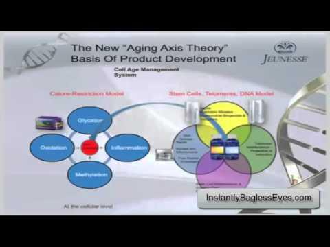 JEUNESSE Healthcare ADVISER DR VINCENT GIAMPAPA ANTI AGEING SCIENCE.